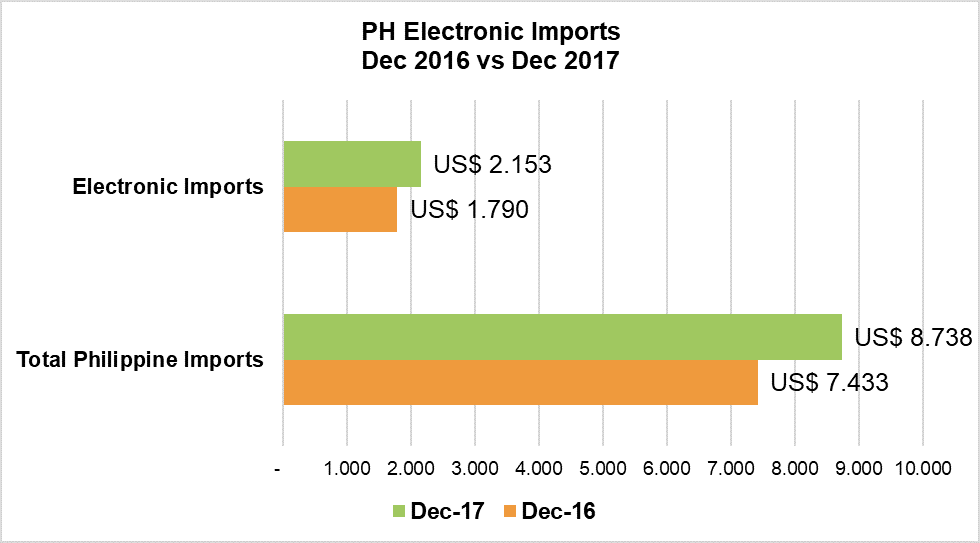 PHILIPPINE ELECTRONICS IMPORT PERFORMANCE (December 2017) |