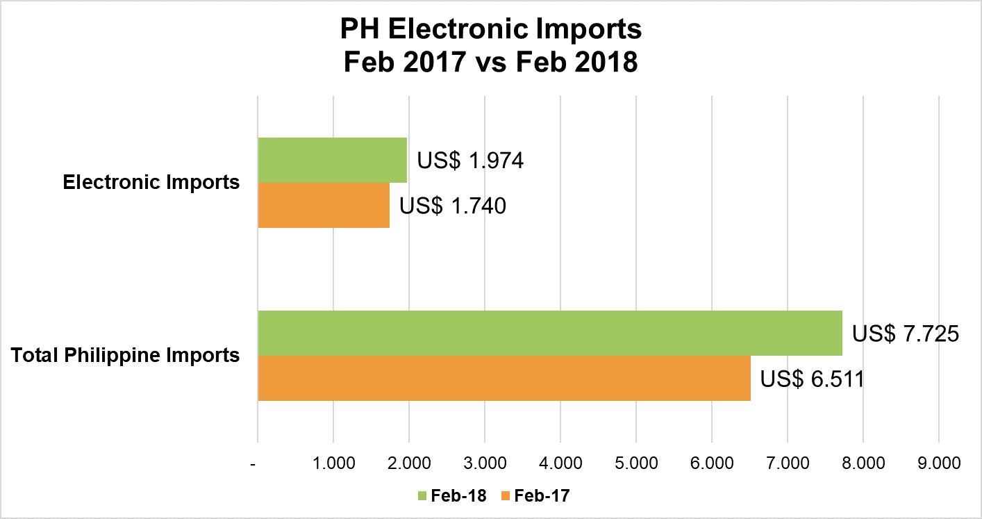 Directory Of Philippine Importers 2018